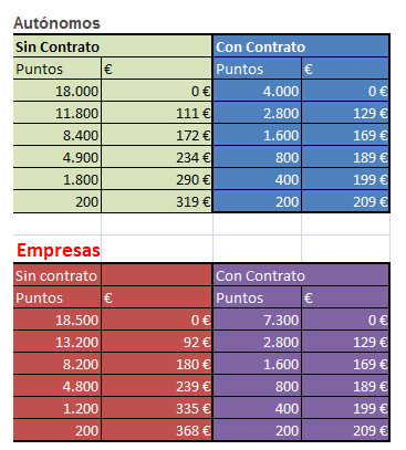 htc-magic-con-puntos-empresas