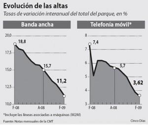 movil_banda_ancha_profundizan_desaceleracion_febrero